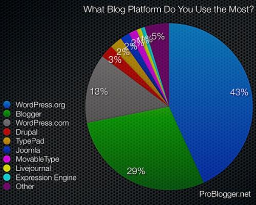blog_platform